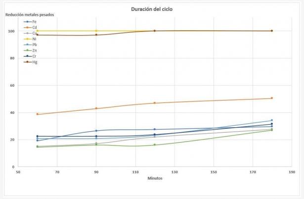 Duracion ciclo y colmatacion cenizas 2